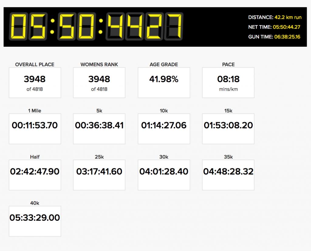 Brighton Marathon Results - Thisrunnerlovespurple.co.uk